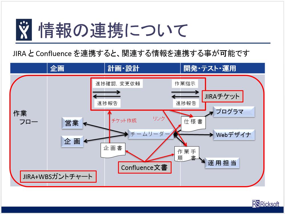 日本でのアトラシアン(Atlassian)製品導入No.1