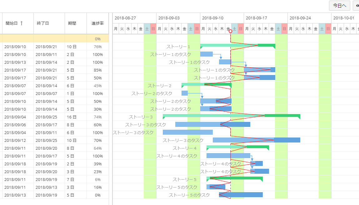 WBS Gantt-Chart for Jira