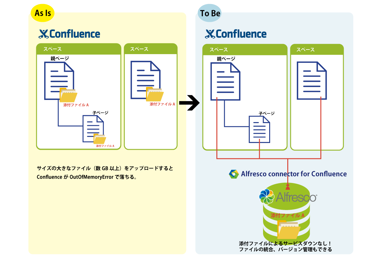 Alfresco connector for Confluenceとは?