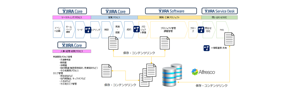 Alfresco connector for Jiraとは